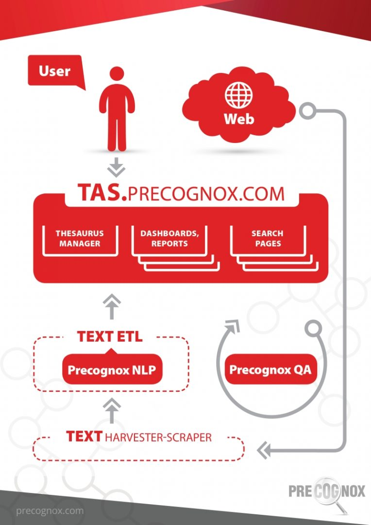 tas_text_analytics_sytem_webversion